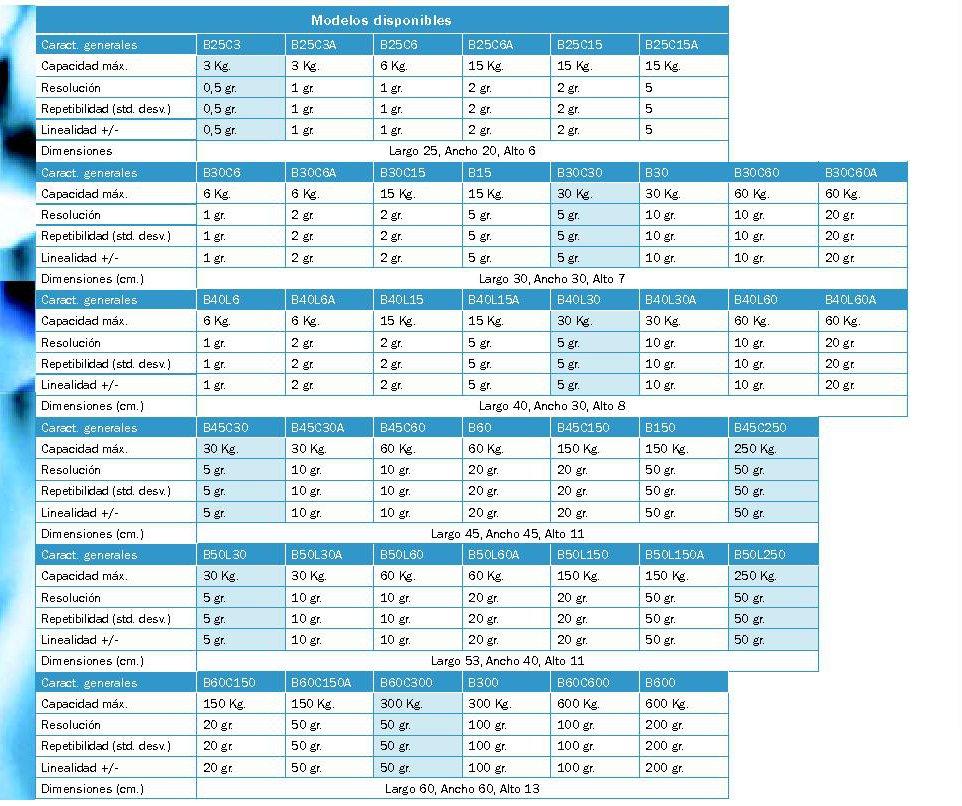 tabla modelos b