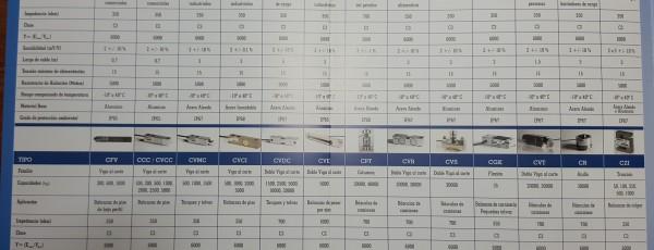 Catálogo Celdas de Carga Reacción